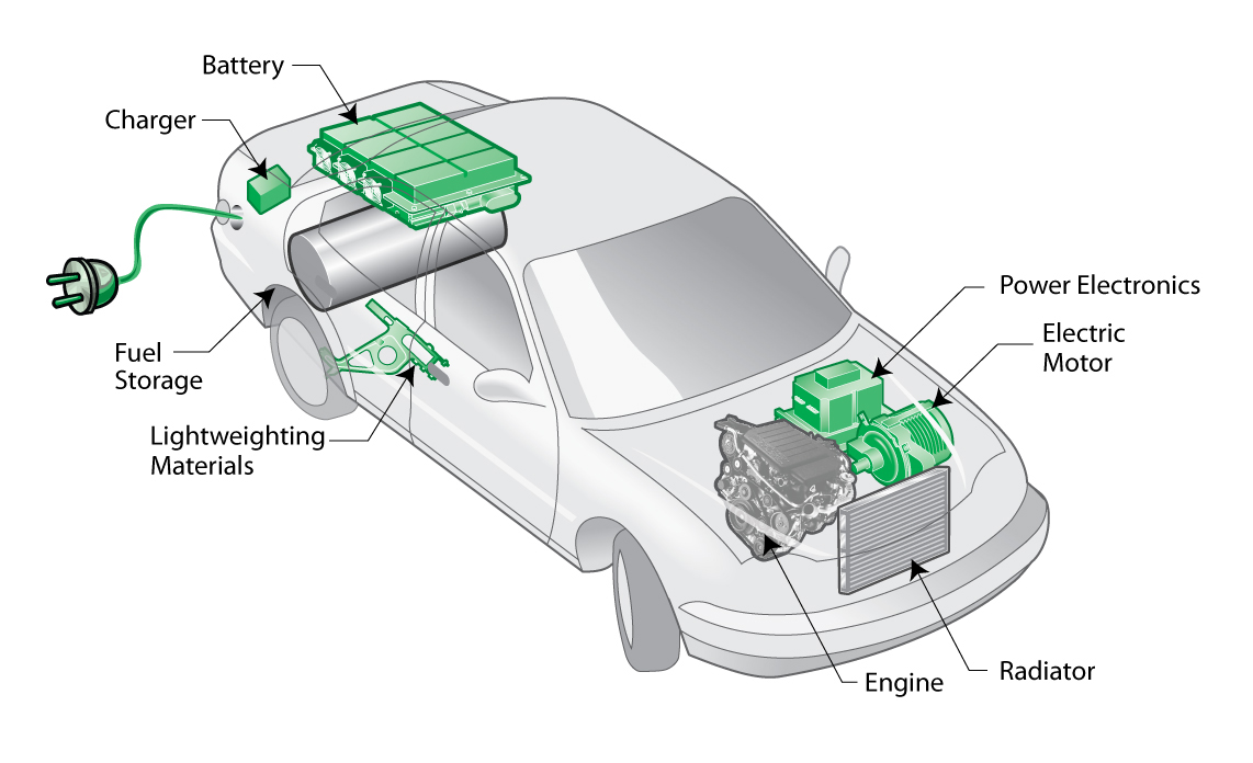 Hybrid Cars | The Hybrid Blog